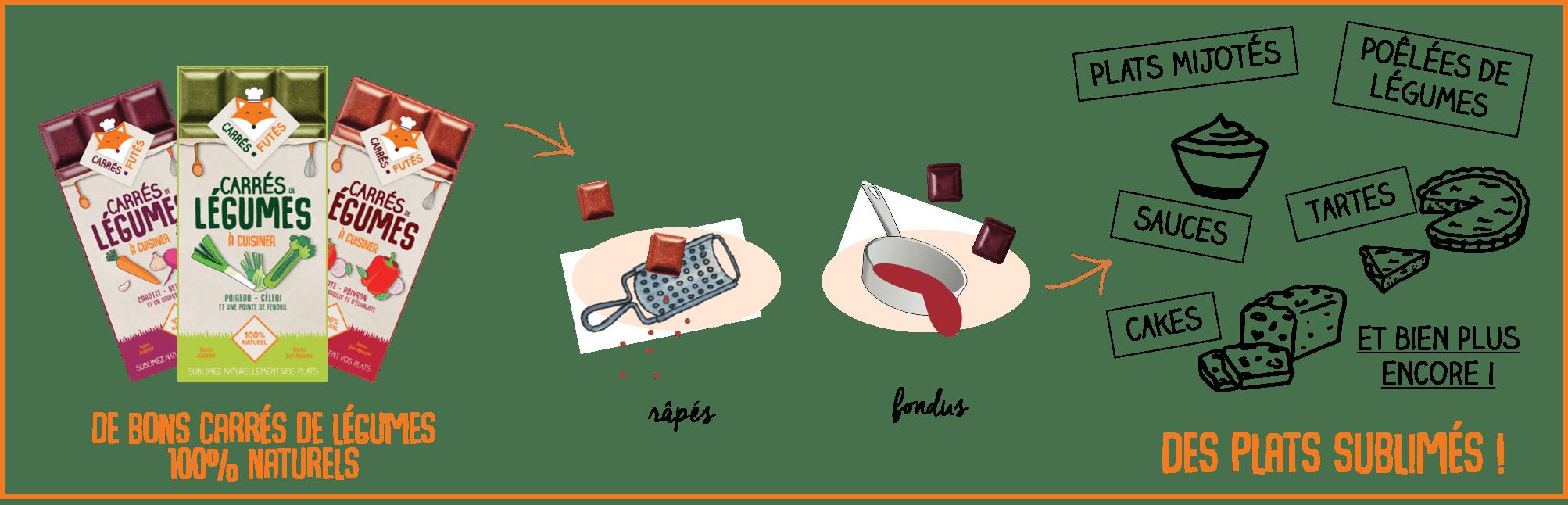 Utilisation râpés ou fondus en plats mijotés, poêlées de légumes, sauces, tartes, cakes