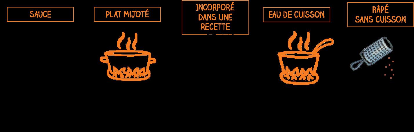 dosage-carres-futes
